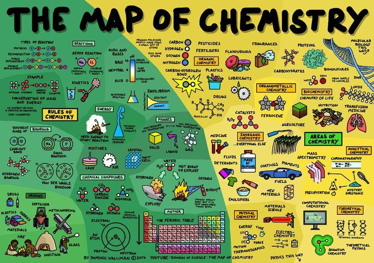 Descubre para qué usamos cada elemento químico con esta tabla - fresh tabla periodica de los elementos pdf completa
