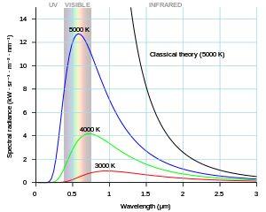 Planck's law - Wikipedia