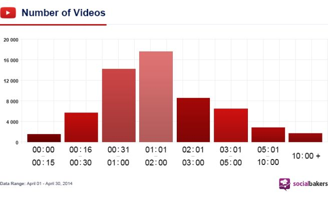 Na YouTube najchętniej oglądane krótkie klipy