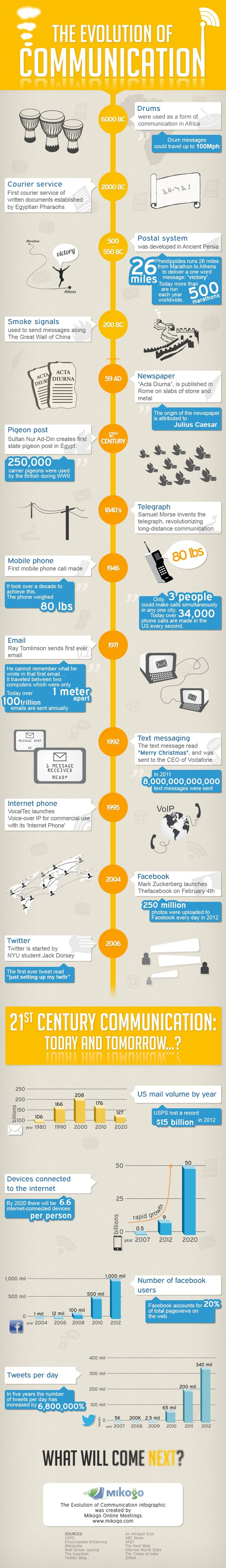 The evolution of communications via Social Times
