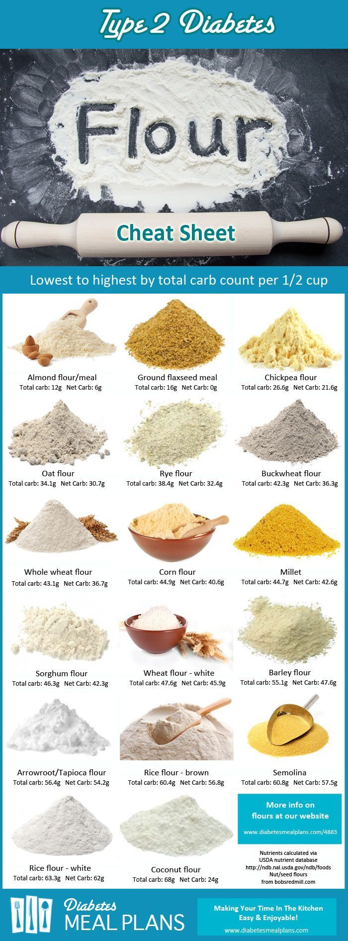 The best flours to use for managing blood sugar and A1C levels in type 2 diabetes.