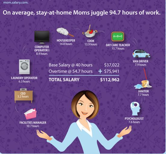 What Is A Stay At Home Mom Worth?