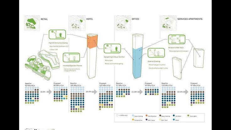 Part III: Innovative Ways to Visualize Building Performance Data on Vimeo