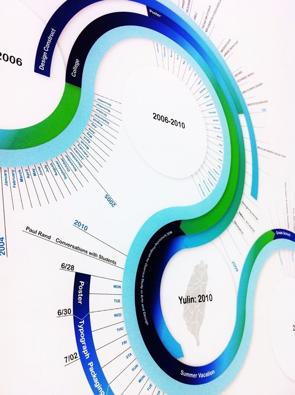 Biography Infographic Design by Chen-Wen Liang, via Behance