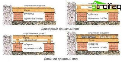 Jednotka Podlaha v drevenom dome: Tipy pre balenie a výstavbu dvoch typov konštrukcií