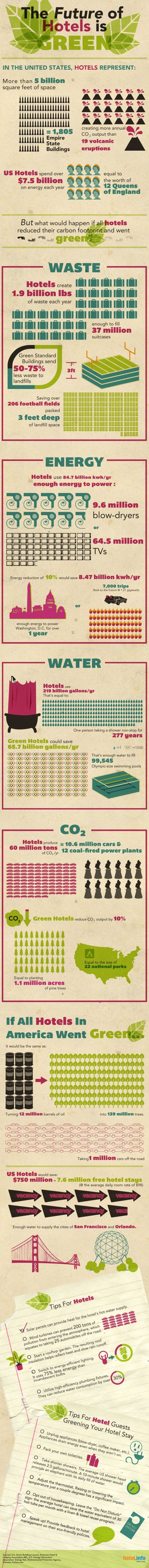 if us hotels went green travel lightly great info graphic with stats and tips too