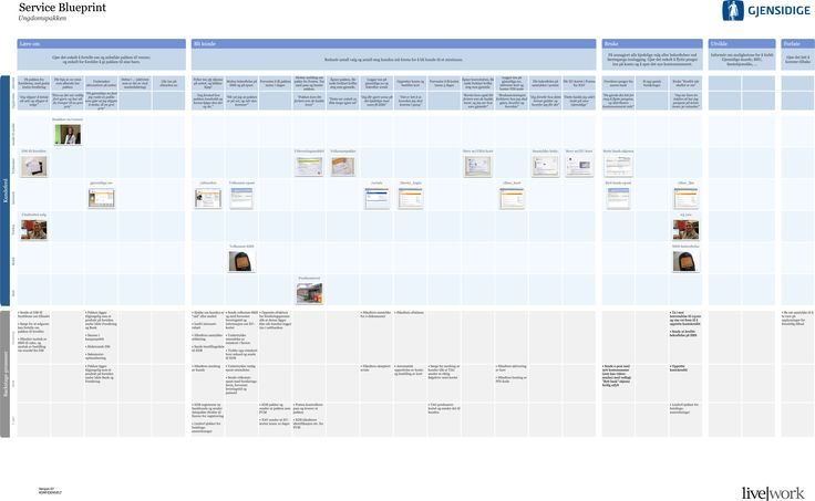 86 best ux images on pinterest user experience design customer service blueprint with customer touchpoints malvernweather Gallery