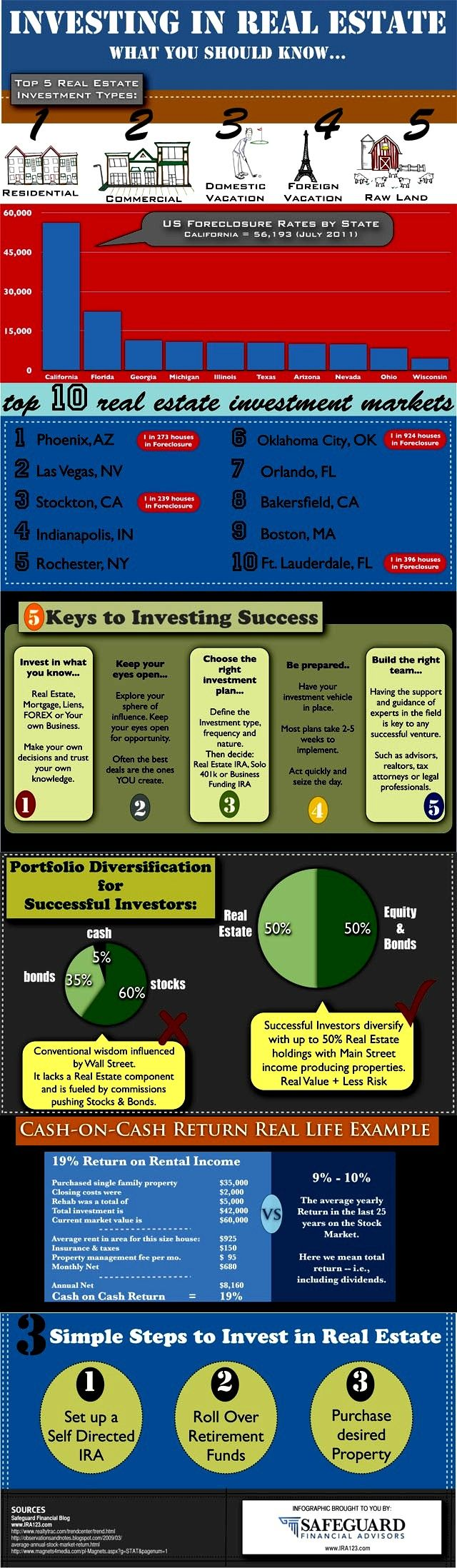 Investing in Florida Real Estate. www.EyemarkRealty.com, www.AmericaUSARealEstate.com