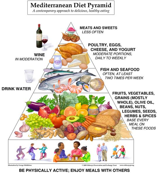 Mediterranean Diet - Promoting life long good health, heart healthy diet, emphasizing fruits and vegetables, olive oil, fish, and other healthy fare: http://www.foodpyramid.com/diets/mediterranean-diet/ #mediterraneandiet #mediterraneanfood #mediterraneanfoods