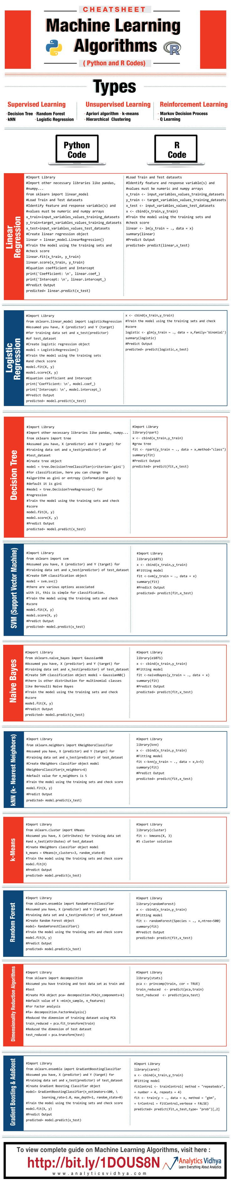 Cheat Sheet: machine learning algorithms, data science both for R and Python
