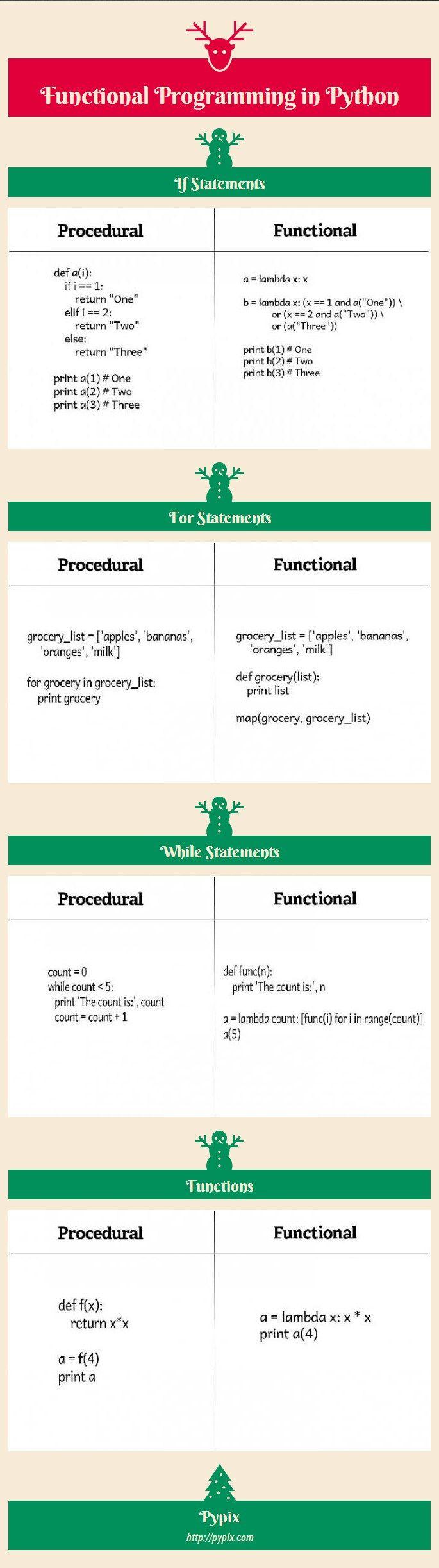 Infographic-Functional-Programming-in-Python-Infogram