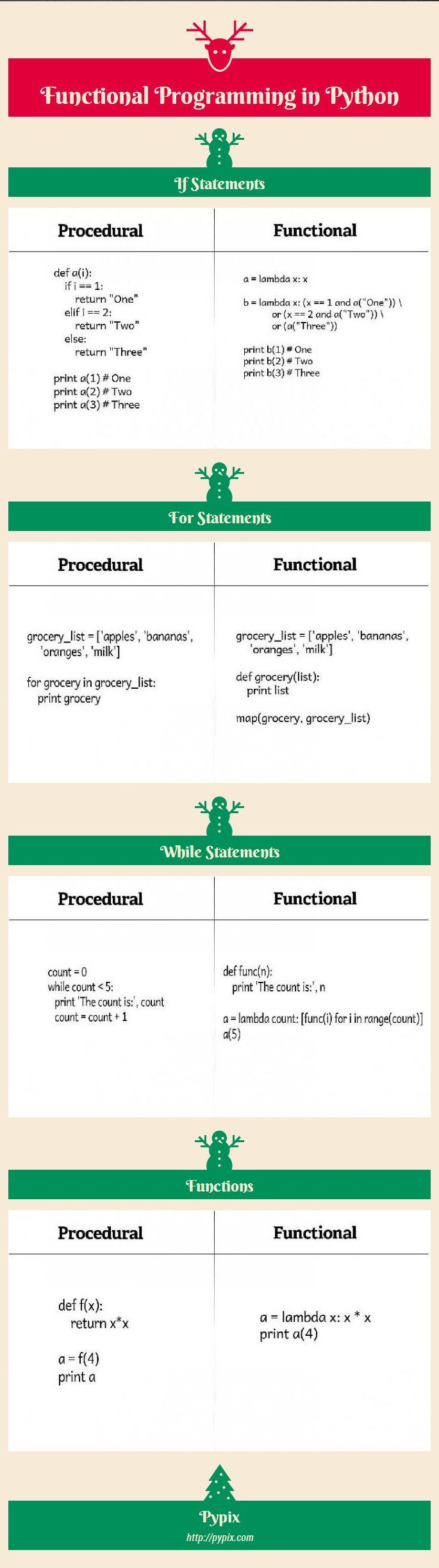 Infographic-Functional-Programming-in-Python-Infogram