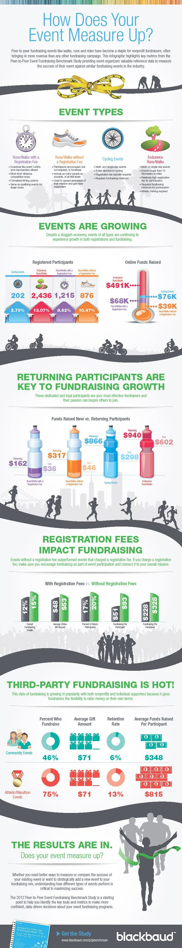 How Does Your Fundraising Event Measure Up