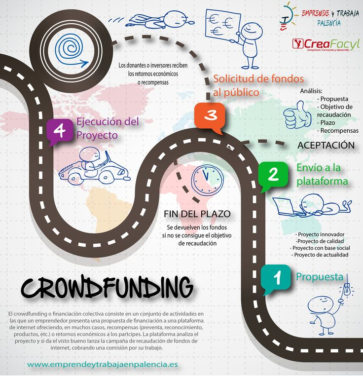 #Infografía Crowdfunding
