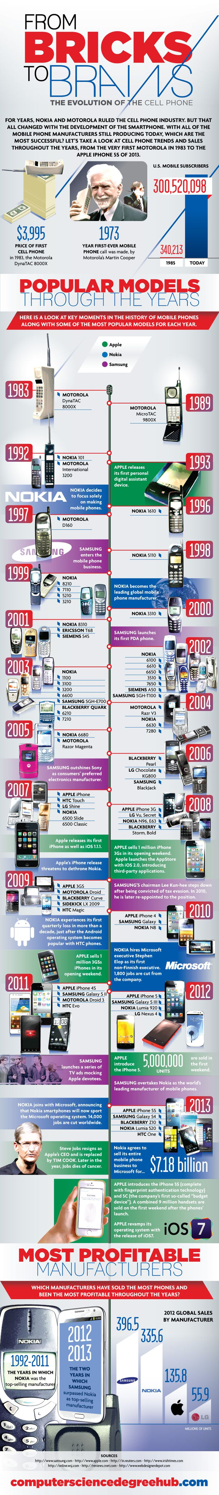 Bruce Sallan ‏@Bruce Sallan  The Evolution of the cell phone: From Bricks to Brains [Infographic] via @ibucketbot