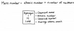 Atomic Number, Mass Number, and Atomic Mass (Chemistry)