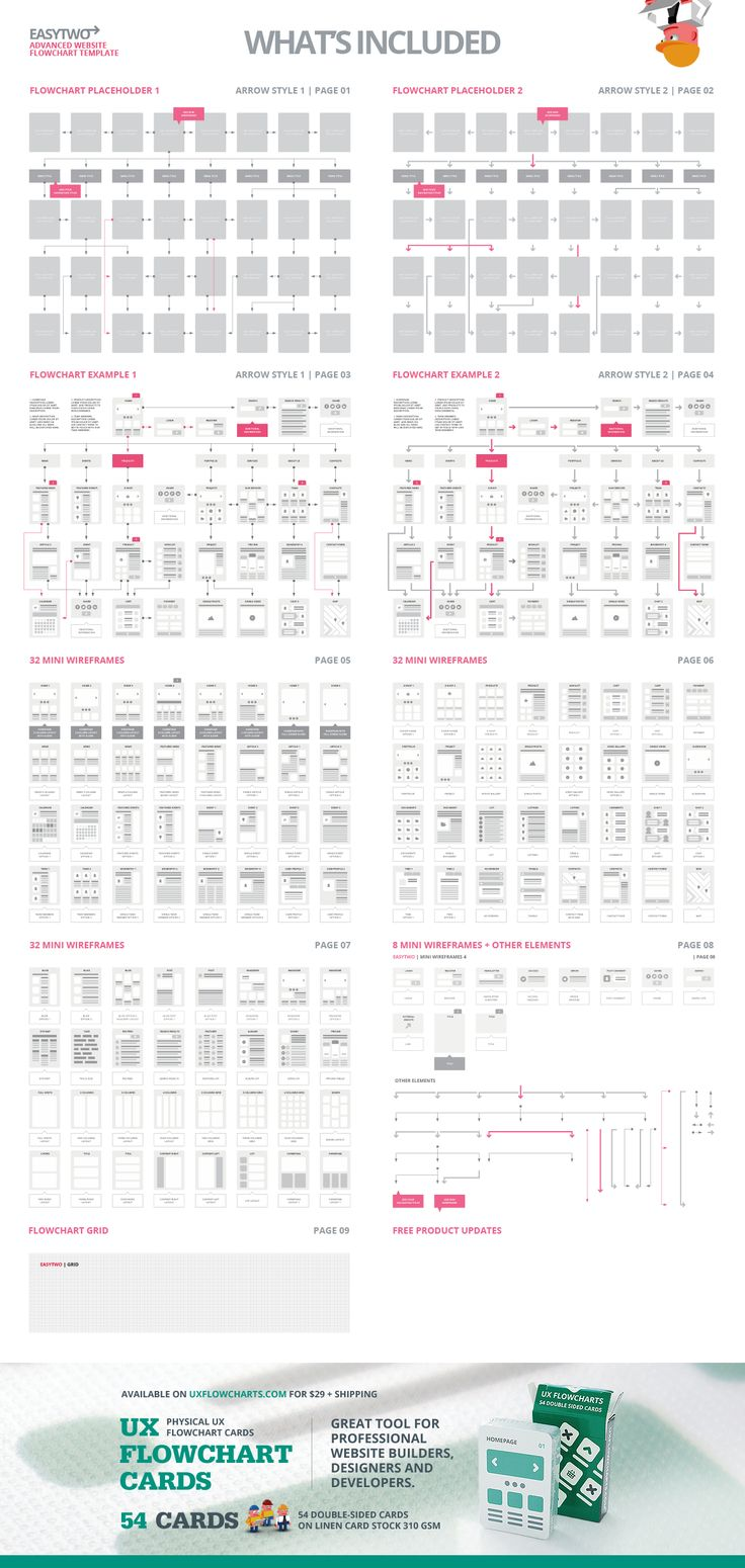 EasyTwo Website Flowchart Sitemap AI by UX Flowcharts on Creative Market