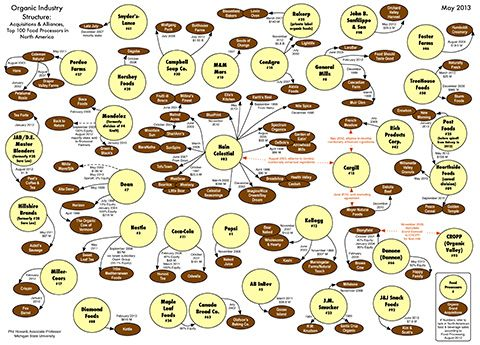 Infographic Ideas best american infographics pdf : 1000+ images about Infographics on Food on Pinterest | Health ...