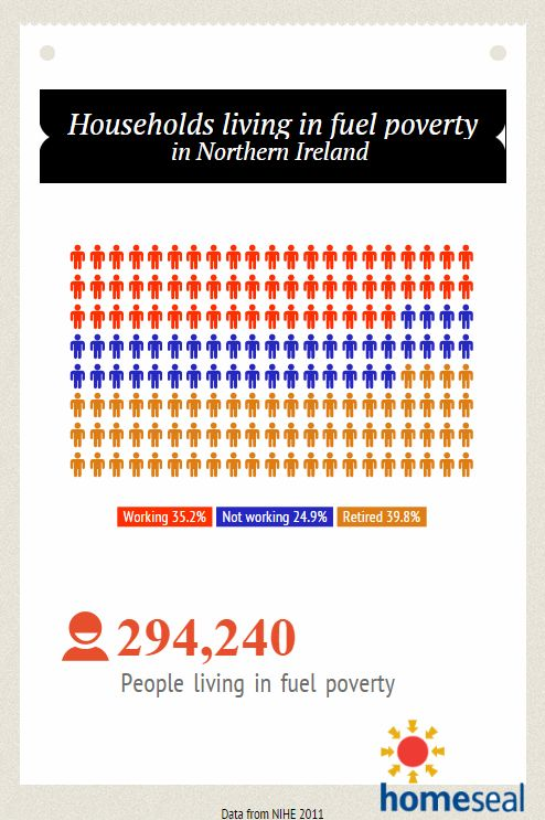 #FuelPovertyAwarenessDay   Northern Ireland Housing Executive reported 294,240 households living in fuel poverty. Alarming figures are showing that the retired people are vulnerable but even working people are struggling to keep their homes warm.