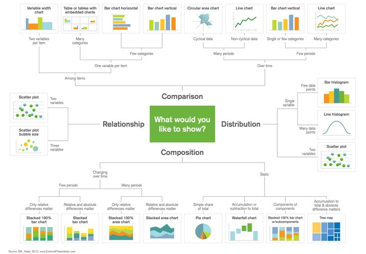 Selecting the right chart for Data Visualization needs - Big Data Analytics Guide