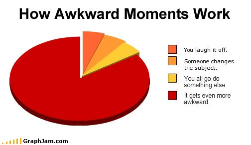 This is what happens during awkward moments on dates...: Awkward Moments, Funny Life, Awkward Graph, Awkwardmo Photos, My Life, Pies Charts, So True, Awkward Parties, Colleges Explained