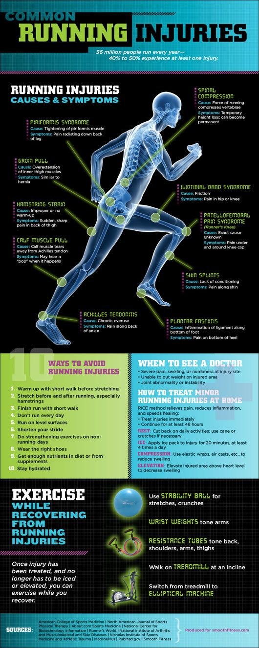 This infographic illustrates some of the more common running injuries, how to avoid them, and how to recover from them.
