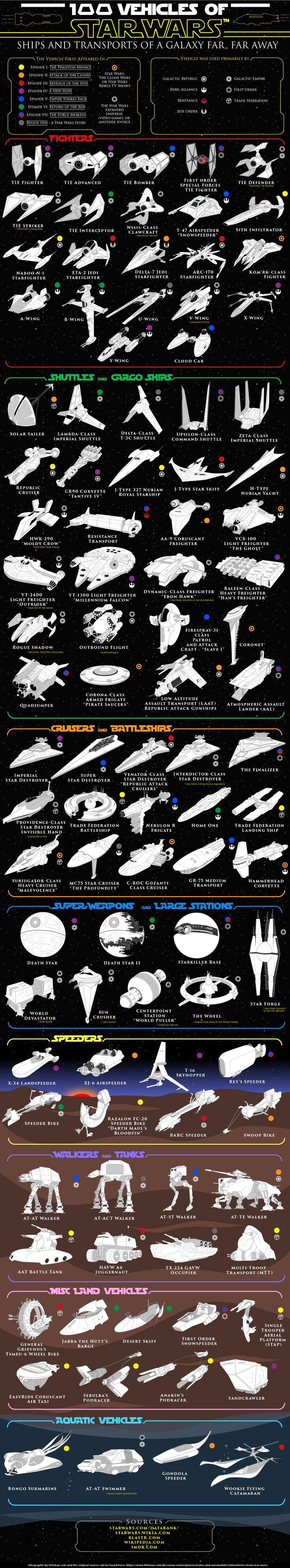 100 vehicles of star wars n rd milit r og k ret jer. Black Bedroom Furniture Sets. Home Design Ideas