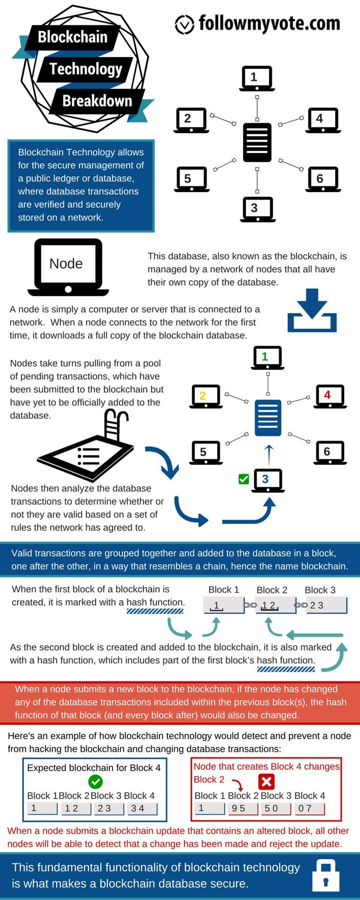 BlockchainTechnology Blockchain technology is the technological innovation behindBitcoin. It is a public ledger that holds and proves all network transactions. As blocks are added, a recording is added to the chain in both a chronological… #infographic #bitcoin #crypto #cryptocurrency #money #investing #makemoney #picture #cool #tech #geeky #technology #blockchain #future #reading #books #read #goodbook #goodbooks