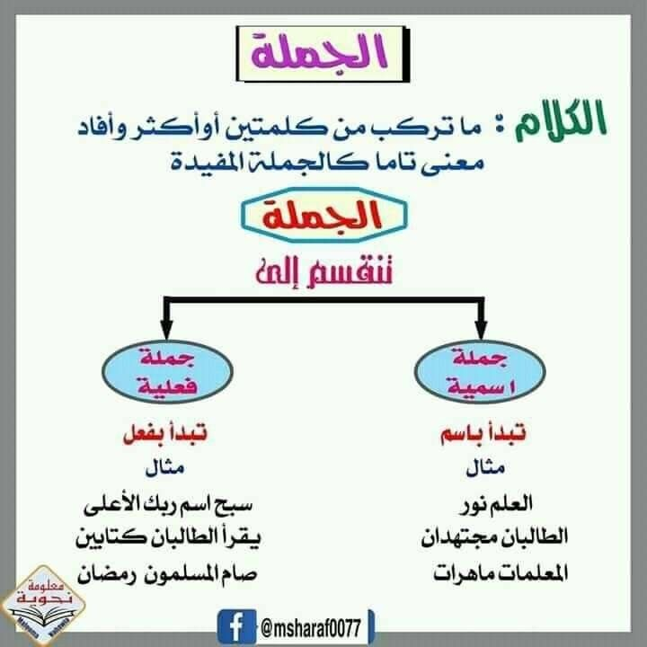 Pin By سلوى الحربي On Cours D Arabe Math Bullet Journal Journal
