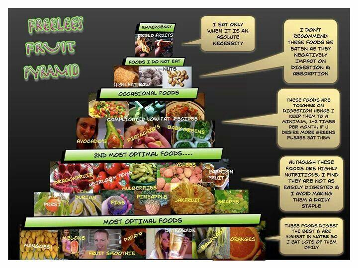 Freely S Fruitarian Pyramid Edibles Food Tips