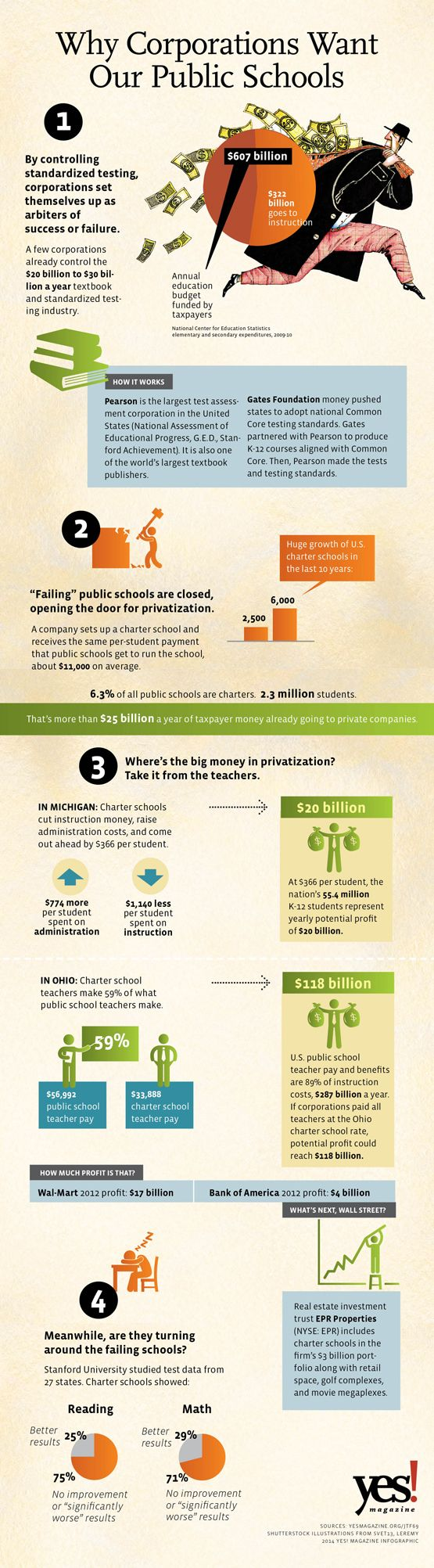 Infographic: Why Corporations Want Our Public Schools Where's the big money in privatization? Take it from the teachers.