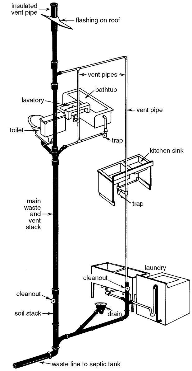 plumbing vent diagram on schematic of plumbing in a typical house
