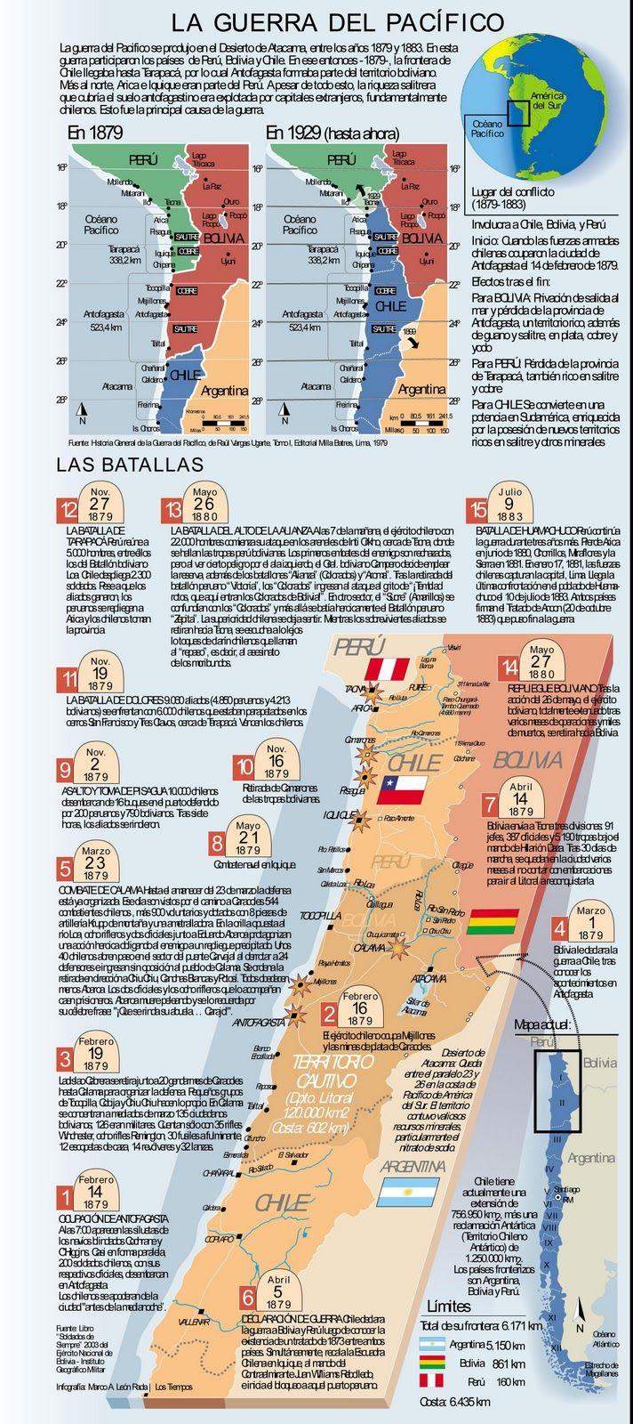 infografia guerra del pacifico - Buscar con Google