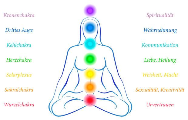 Chakra - mit Yoga und Farben Blockaden lösen Bild: istockphoto.com