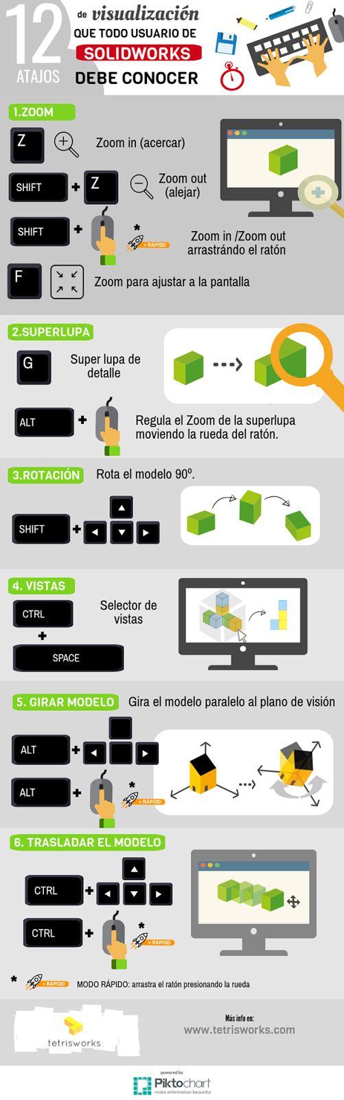infografia 12 atajos de teclado de visualizacion usuario solidworks