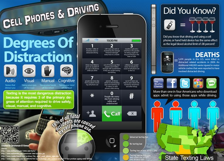 Mobile phones resource or distraction in Homework Writing