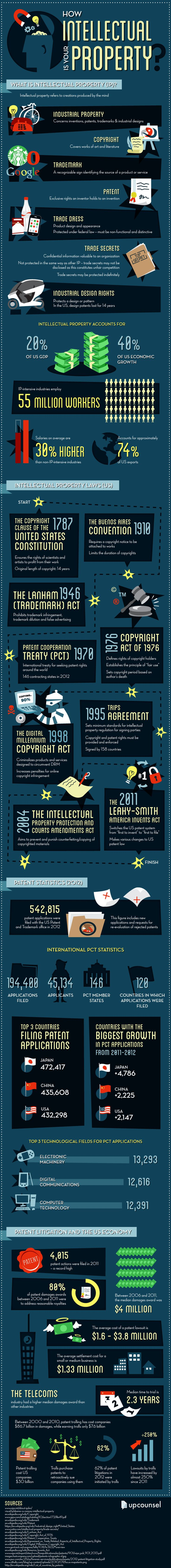 Did you know that intellectual property (IP) accounts for 20% of the US gross domestic product (GDP) and for 40% of the country's economic gains? Or that IP-intensive industries employ close to 55 million workers?