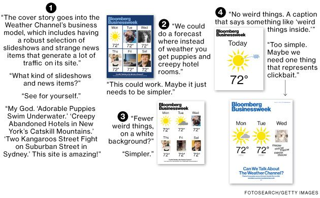 Businessweek's Weather Channel Cover: How We Made It - Businessweek (09.10.2014)