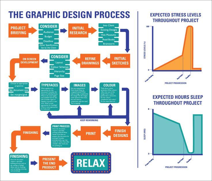 Graphic Design Processes Flow Charts Strategic Planning Pinterest Design Process