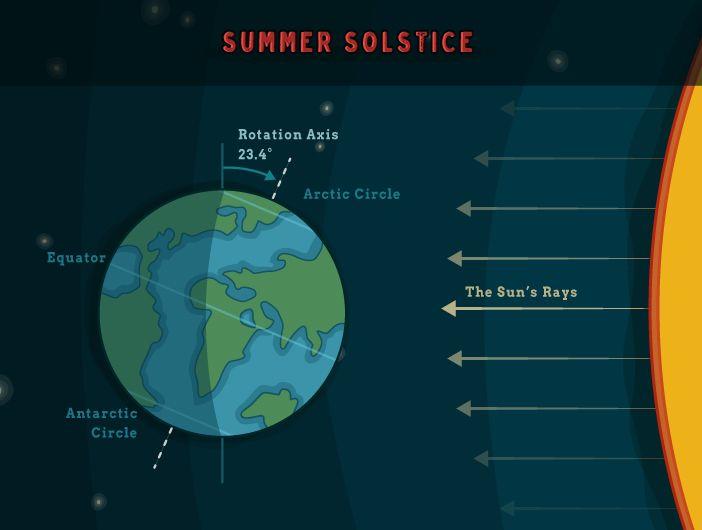 Les 29 meilleures images du tableau map sur pinterest for Solstice plus plan one