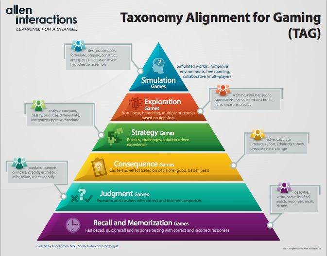 123 best Gamification and Learning images on Pinterest