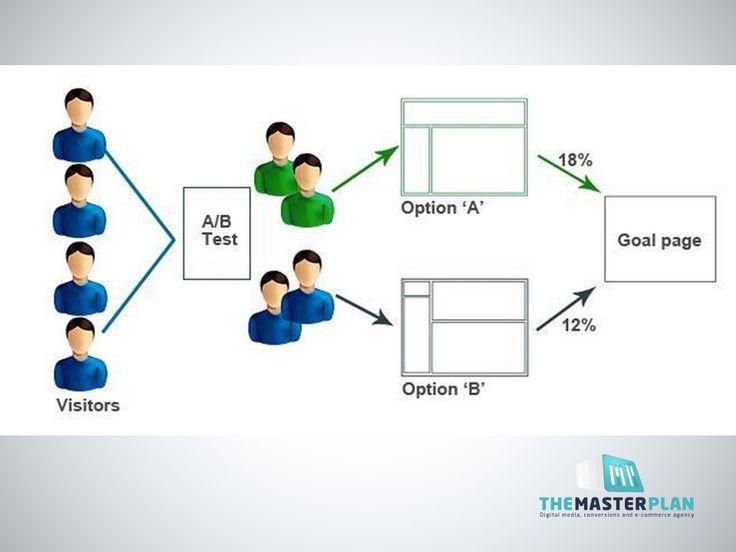 A/B testing-ul este o modalitate simpla de a creste rata de conversie pe site si de a cunoaste mai bine audienta. Iata, pe scurt, cum functioneaza:  #ABtesting