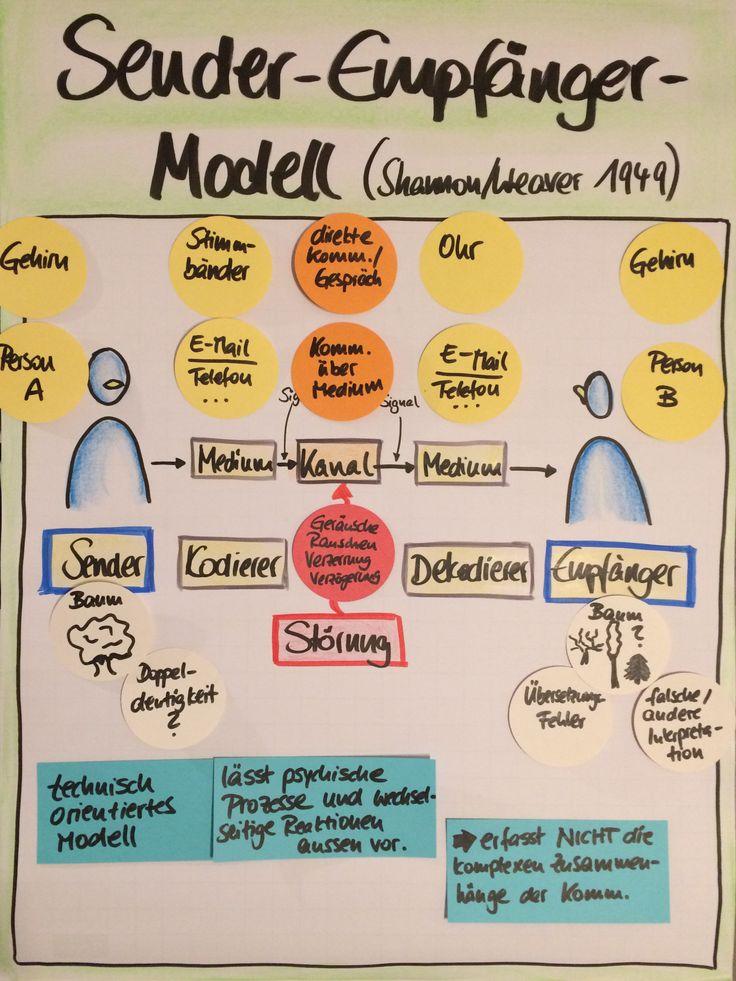 Sender-Empfänger-Modell, Shannon/Weaver, Kommunikationstraining, Flipcharts