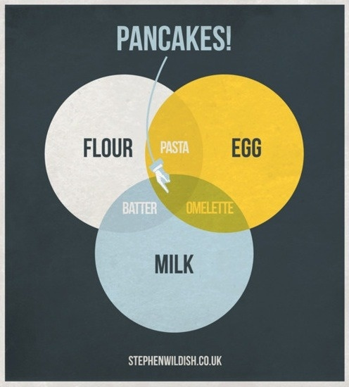 23 best venn diagram humour images on pinterest venn diagrams clever venn diagrams ccuart Images