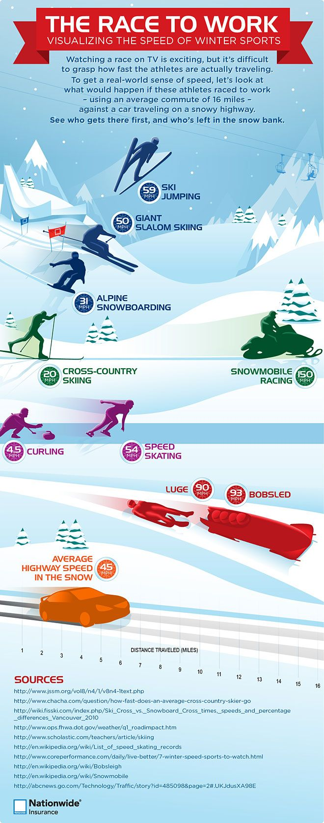7 best Sports Infographics images on Pinterest