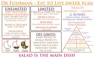 Dr Fuhrman's concepts – the Eat to Live 6 week plan (for weight-loss)
