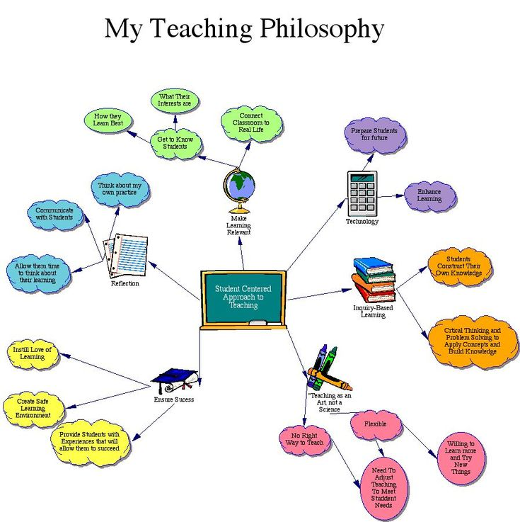 How To Write An Educational Philosophy Statement The 25 Best Teaching Philosophy Ideas On Pinterest