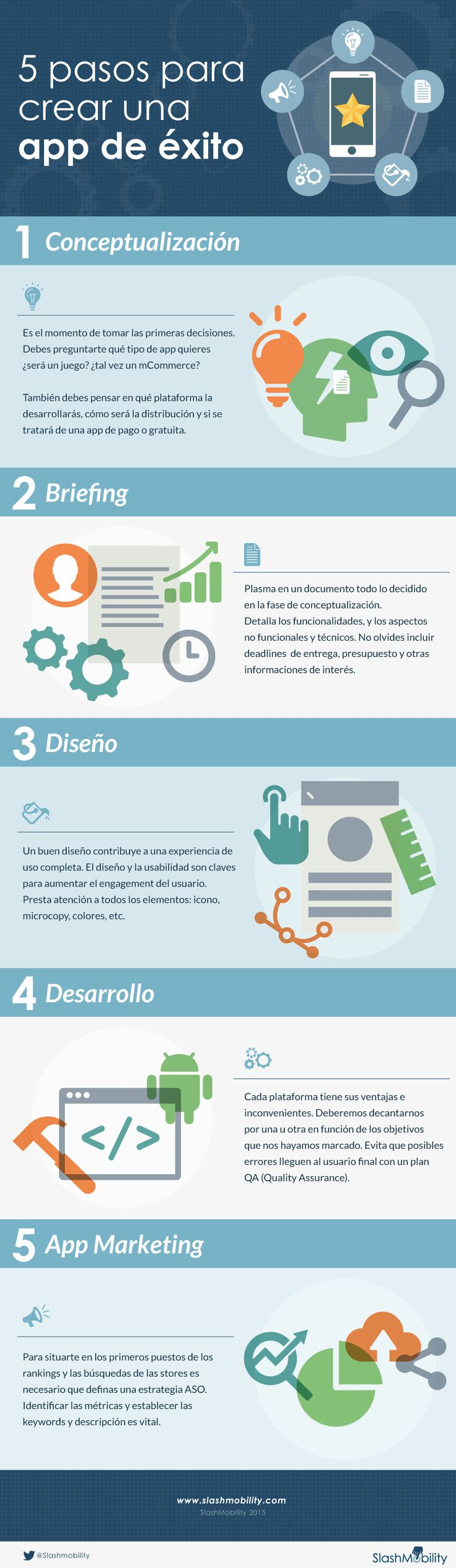5 pasos para crear una APP de éxito #infografía