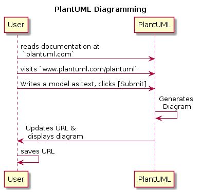 I like `.txt. It is easy to version control and diff.  Creating diagrams using a text representation is something I have done for years using GraphViz.  I recently started using PlantUML as well.  http://www.plantuml.com/plantuml/uml/SyfFKj2rKt3CoKnELR1Io4ZDoSa70000?utm_content=buffer5d1af&utm_medium=social&utm_source=pinterest.com&utm_campaign=buffer