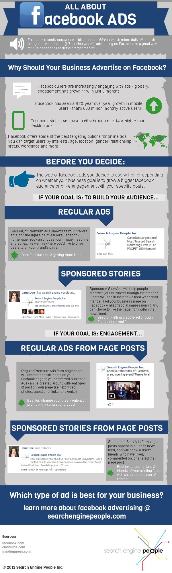 All about #Facebook ads #infographic. More Facebook Ad tips at http://getonthemap.us/facebook/blog #573tips #facebook